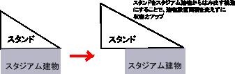 収容力アップ構造